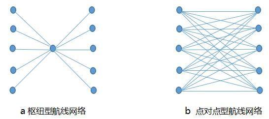 两种航线布局基本模型