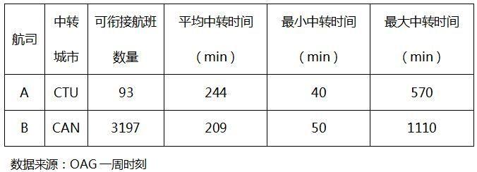 航司A、B航班衔接数量、时间对比表