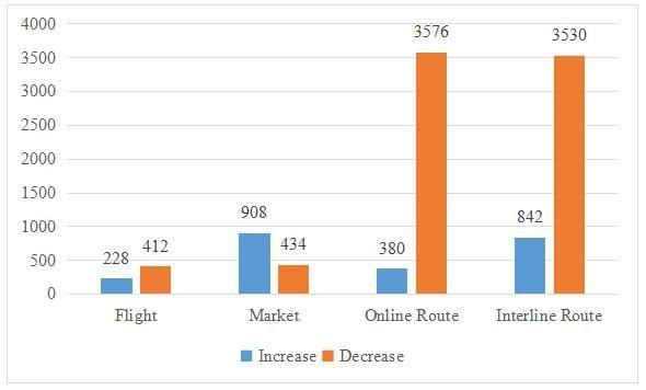 航司B受影响航班、市场及航线数目