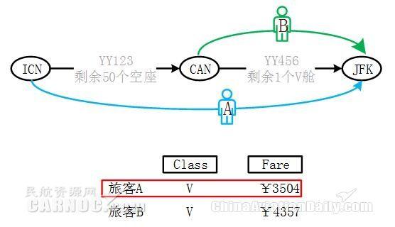 航段收益管理下的座控对网络收益的影响