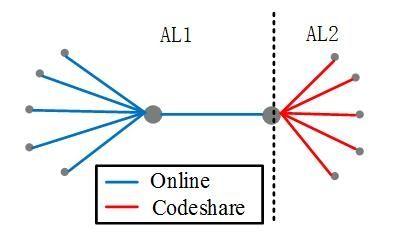 代码共享下的航线网络