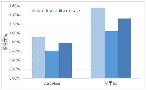 共享BP对收益的提升