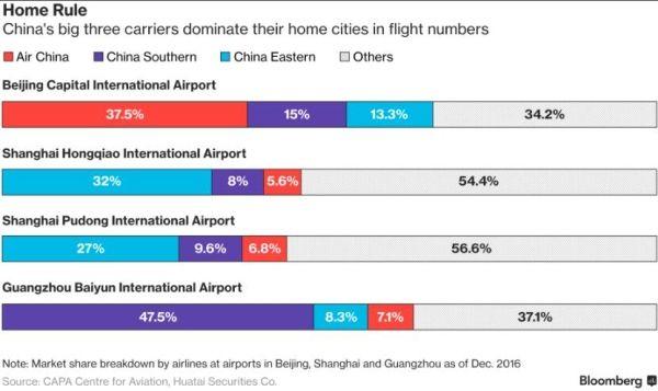 以航班数衡量各大航空公司在北京、上海和广州的市场占有率