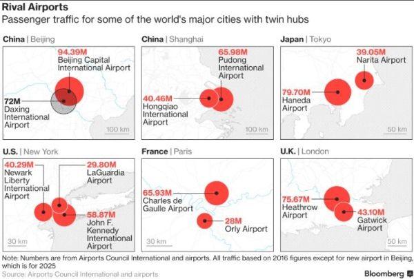 世界主要城市双机场的旅客吞吐量