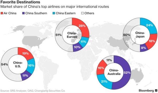 中国各大航空公司在不同国际航线上的市场占有率