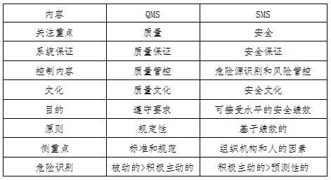 驾驶员学校飞行训练QMS和SMS的对比见表1。
