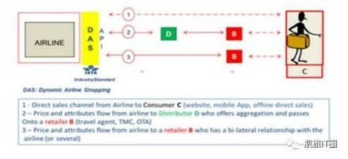 NDC与航空公司统一API