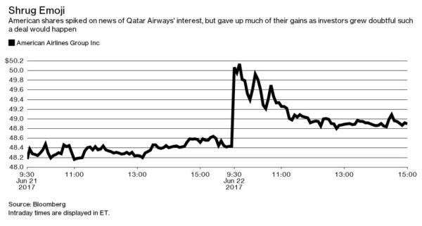 受卡航购买股份计划刺激,美航股价曾出现短时飙升。来源:彭博