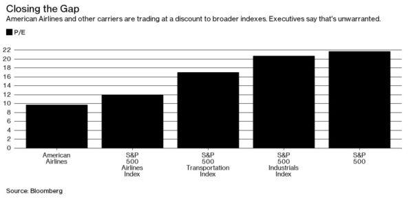 与各大指数相比,美航及其它航空公司的市盈率仍较低。来源:彭博
