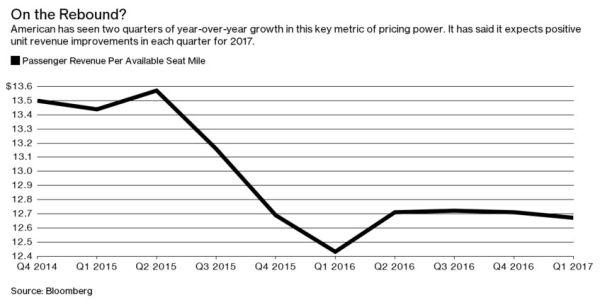 美航的每可用座英里客运收益指标已连续两个季度实现同比增长,它预计2017年各个季度的单位收益指标仍将实现增长。来源:彭博