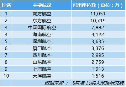 国内主要航司可用座位数排名情况