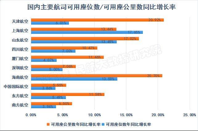 国内主要航司可用座位数/可用座公里数同比增长率一览