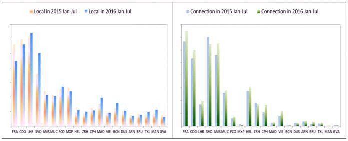 2015年1-7月份—2016年1-7月份欧洲前20名市场