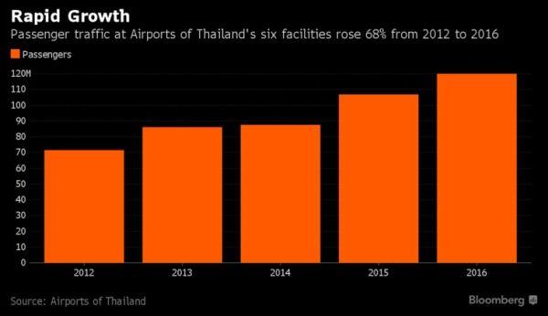 2012-2016年,泰国六个机场的旅客吞吐量增长了68%