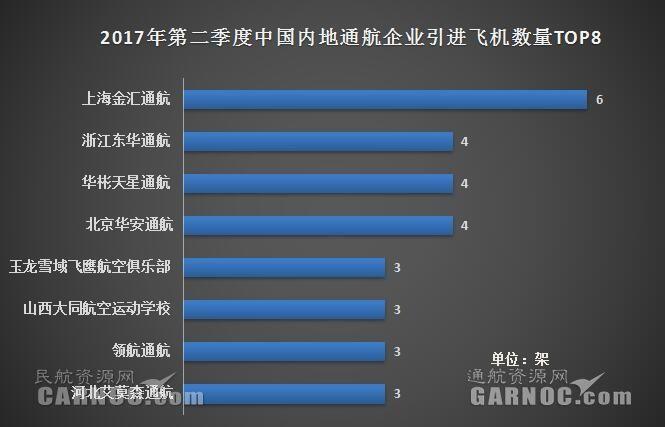 2017第二季度中国50家通航企共引进88架新机