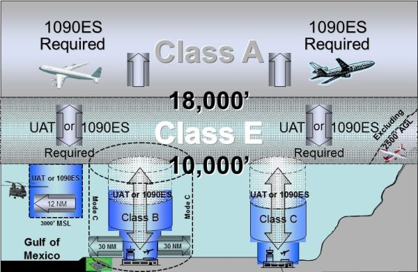 空管周报:FAA重申ADS-B强制安装限期2020年