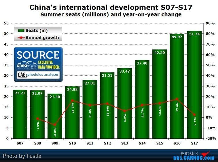 国际航线增长情况。图片:网友hustle