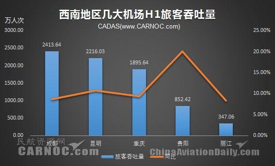 西南机场上半年吞吐量:成都全年有望破5千万