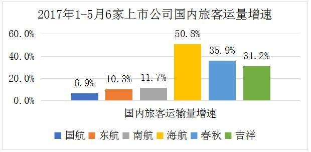 2017年1-5月份6家上市航企国内旅客运量增速。