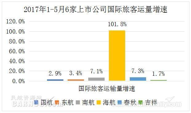 2017年1-5月份6家上市航企国际旅客运量增速。