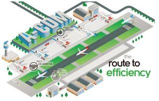 A-CDM系统是如何提升机场运行效率的?