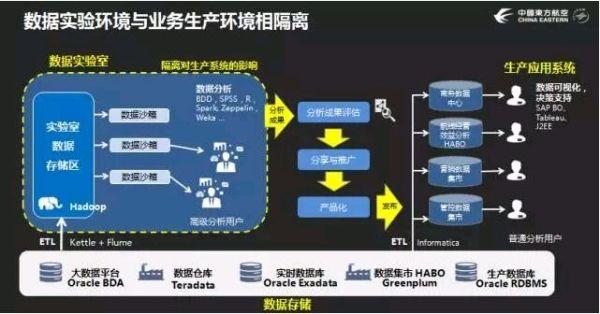 东航数据实验室王学武:让数据找到立足之地
