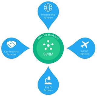空管周报:FAA加强对空域用户信息服务的监管