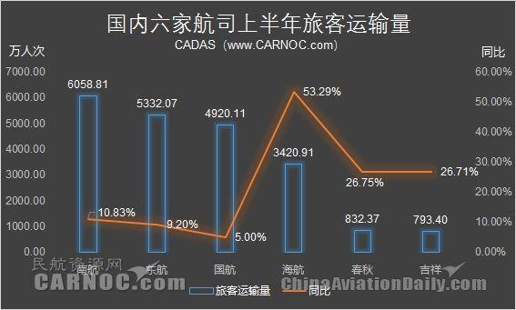 上半年海航客运量增53% 国际线旅客量近翻番
