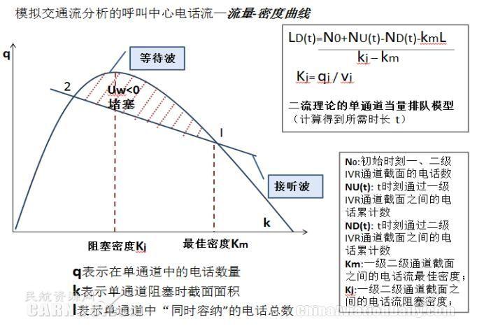 模拟交通流分析的呼叫中心电话流—流量-密度曲线