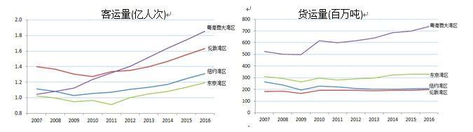 2007-2016年各大湾区航空客货吞吐量对比(亿人次,百万吨)