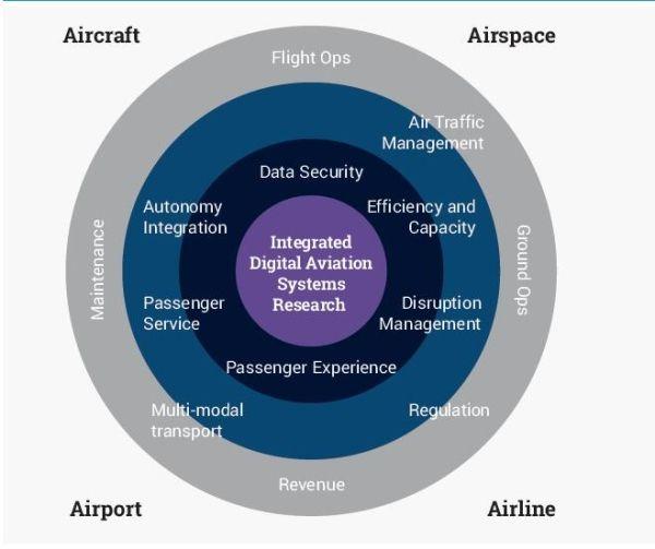 英大学耗资6500万英镑建设数字化航空研究中心