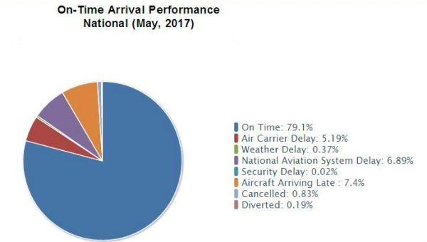 DOT发布5月航企数据  夏威夷航空准点率最高
