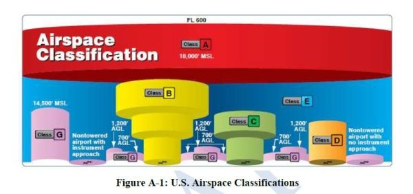 空管周报:美无人机空域批准逐步实现自动化