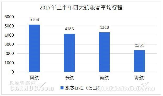 2017年上半年四大航旅客平均行程