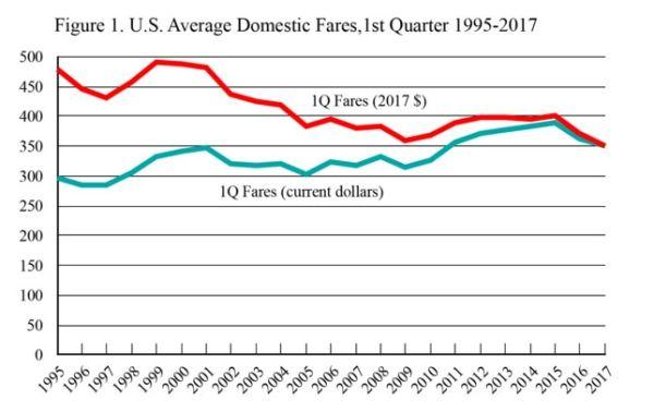 1Q美国国内机票价格同比下降5%至352美元