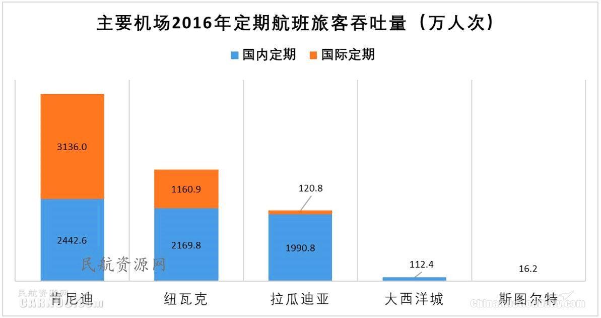 主要机场2016年定期航班旅客吞吐量