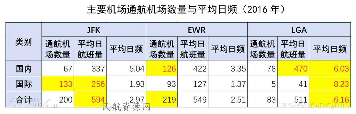 主要机场通航机场数量与平均日频