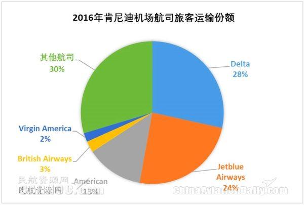 在肯尼迪机场运营的主要航空公司旅客运输份额