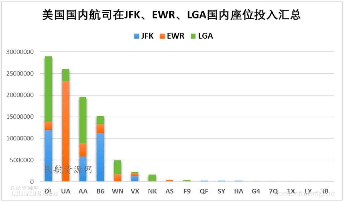 美国航司在JFK、EWR与LGA国内座位投入汇总