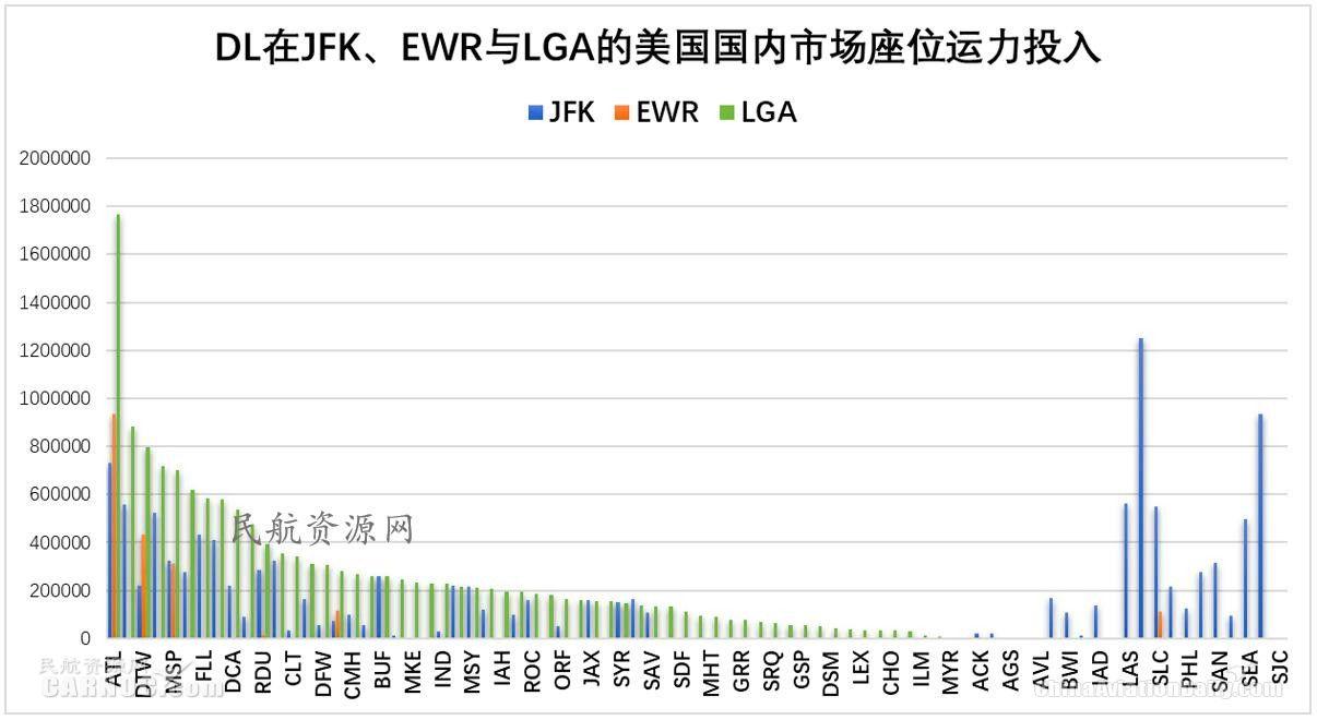 DL在JFK与LGA航线市场运力投入