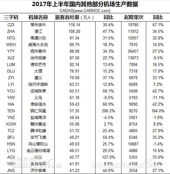 2017上半年国内其他部分机场生产运营数据