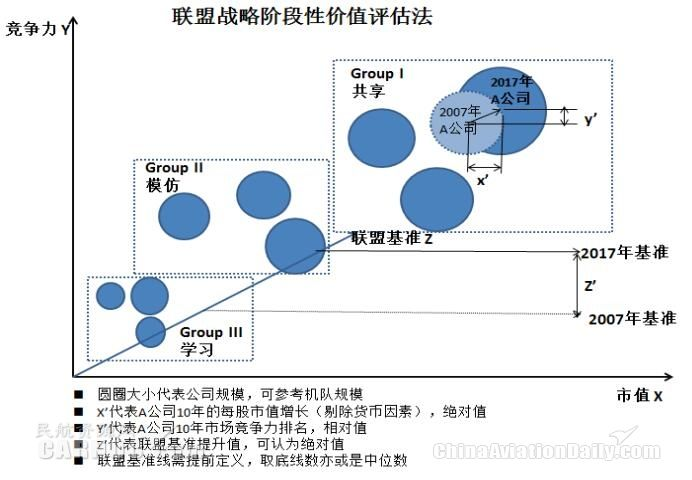 联盟战略阶段性价值评估