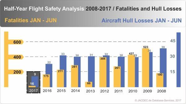 JACDEC航空安全报告