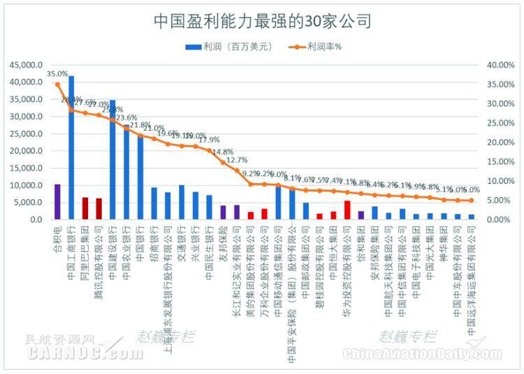 中国盈利能力最强30大企业