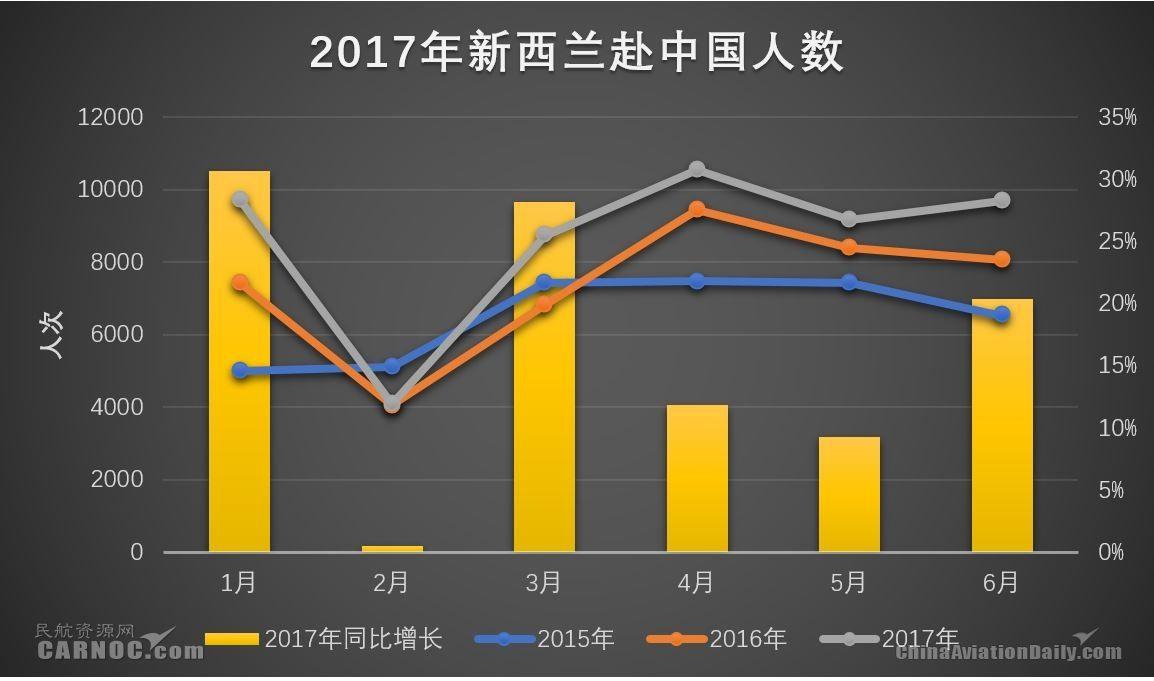 2017年上半年我国赴新西兰人数21.44万人次,比上年同期减少1.12万人次,同比减少4.96%。从月度数据观察,除了2017年1月春节假期因素创下高增长之外,随后五个月中国赴新西兰人数始终不温不火。    2017年上半年,新西兰赴我国人数保持较快增长,2017年上半年新西兰赴我国5.