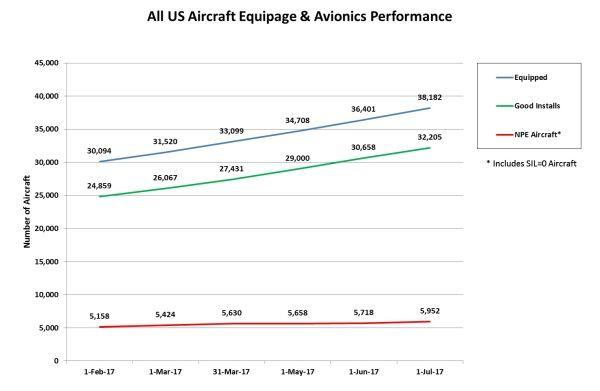 FAA: 美18%机载ADS-B设备属不良设备