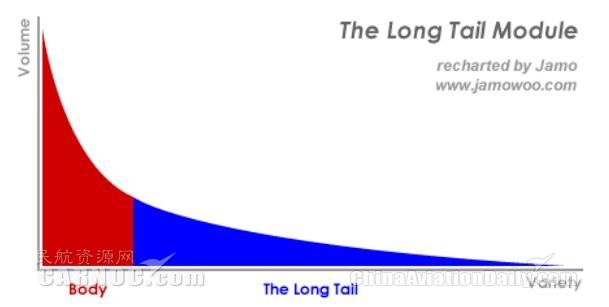 长尾理论模型