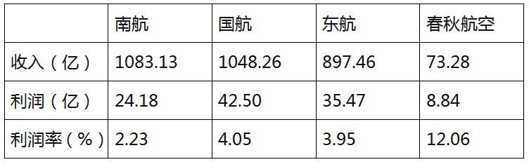 2014年三大航与春秋航空经营数据