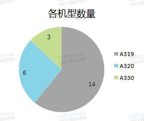 西藏航空2017年各机型数量