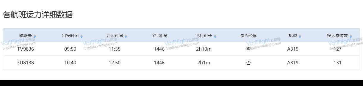 飞常准大数据平台8月7日林芝米林-重庆江北藏航、川航运力详细数据